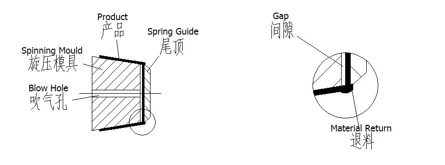 CNC Spinning